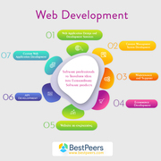 Bestpeers Infosystem- Ruby on Rails Development Company